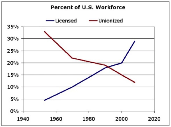 unions licensing
